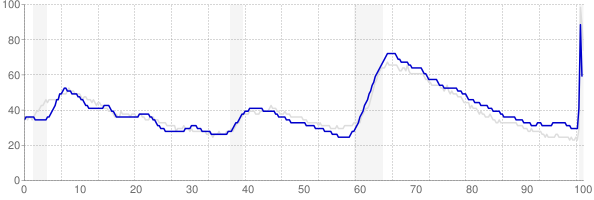 Arizona monthly unemployment rate chart from 1990 to May 2020